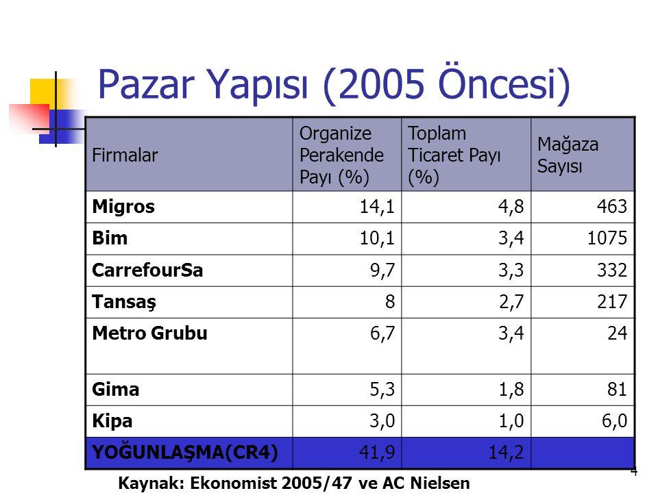 4 Pazar Yapısı (2005 Öncesi) Firmalar Organize Perakende Payı (%) Toplam Ticaret Payı (%) Mağaza Sayısı Migros14,14,8463 Bim10,13,41075 CarrefourSa9,7