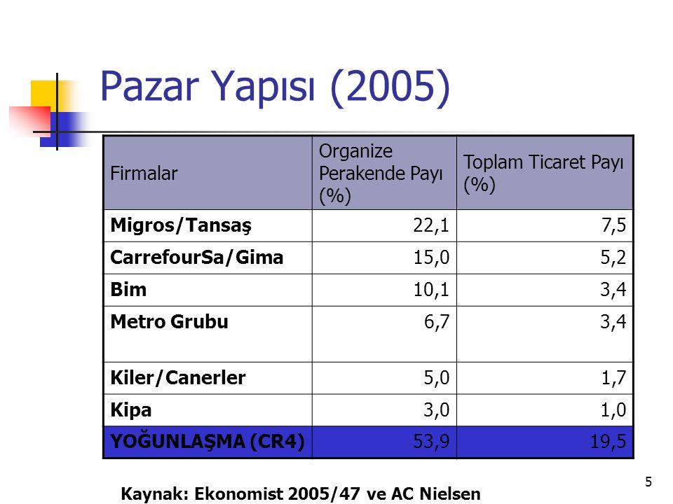5 Pazar Yapısı (2005) Firmalar Organize Perakende Payı (%) Toplam Ticaret Payı (%) Migros/Tansaş22,17,5 CarrefourSa/Gima15,05,2 Bim10,13,4 Metro Grubu