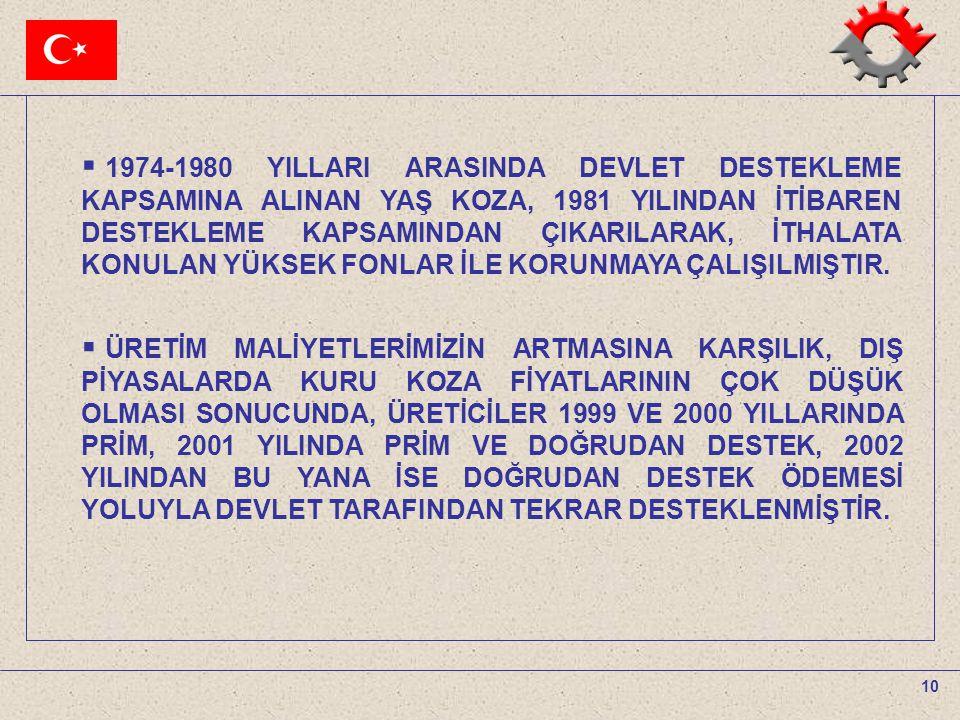 10  1974-1980 YILLARI ARASINDA DEVLET DESTEKLEME KAPSAMINA ALINAN YAŞ KOZA, 1981 YILINDAN İTİBAREN DESTEKLEME KAPSAMINDAN ÇIKARILARAK, İTHALATA KONUL