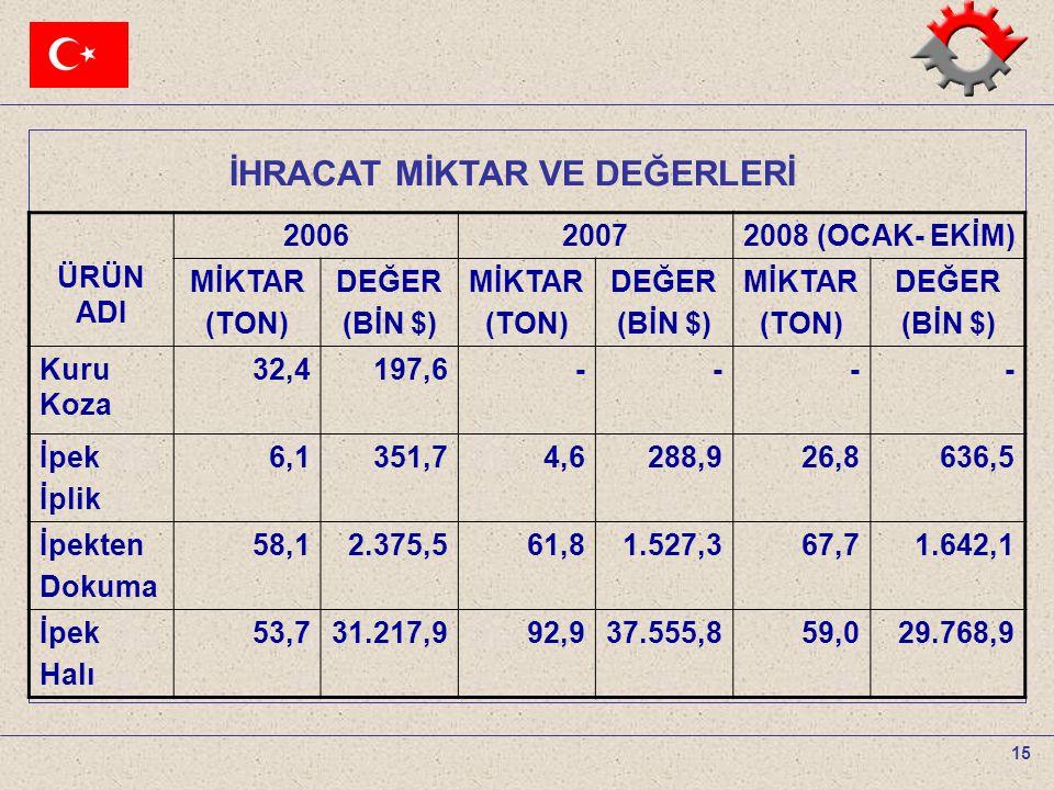 15 İHRACAT MİKTAR VE DEĞERLERİ ÜRÜN ADI 200620072008 (OCAK- EKİM) MİKTAR (TON) DEĞER (BİN $) MİKTAR (TON) DEĞER (BİN $) MİKTAR (TON) DEĞER (BİN $) Kur