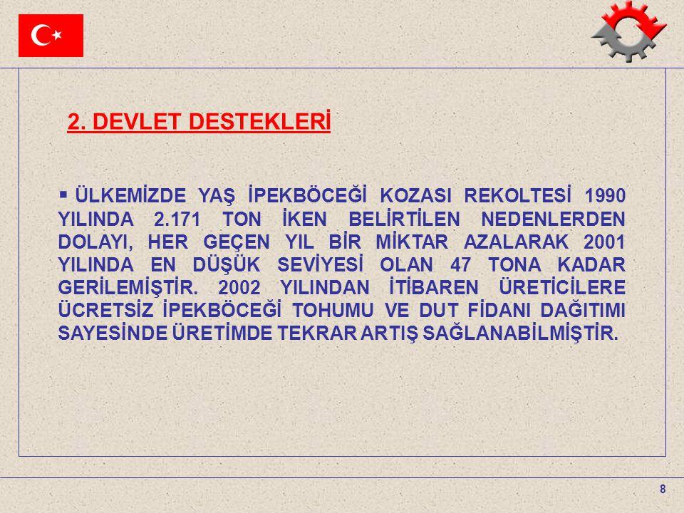 8  ÜLKEMİZDE YAŞ İPEKBÖCEĞİ KOZASI REKOLTESİ 1990 YILINDA 2.171 TON İKEN BELİRTİLEN NEDENLERDEN DOLAYI, HER GEÇEN YIL BİR MİKTAR AZALARAK 2001 YILIND