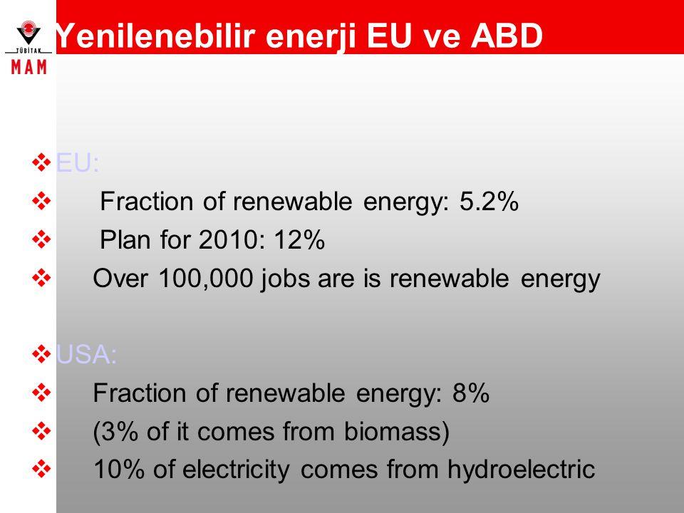 Yenilenebilir enerji EU ve ABD  EU:  Fraction of renewable energy: 5.2%  Plan for 2010: 12%  Over 100,000 jobs are is renewable energy  USA:  Fr