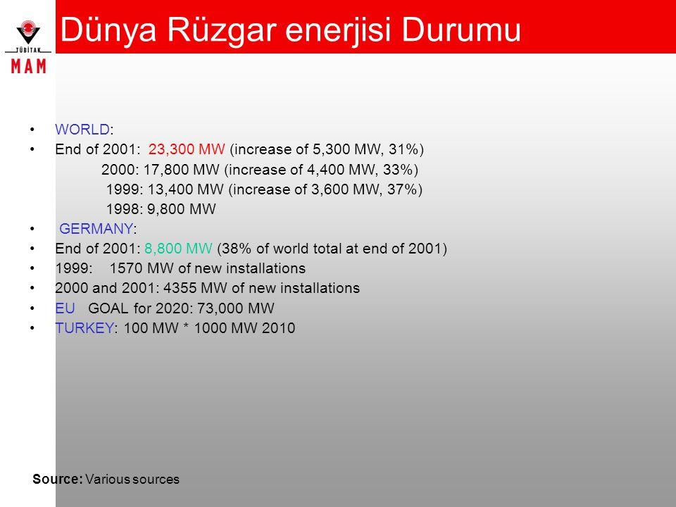 Dünya Rüzgar enerjisi Durumu Source: Various sources WORLD: End of 2001: 23,300 MW (increase of 5,300 MW, 31%) 2000: 17,800 MW (increase of 4,400 MW,