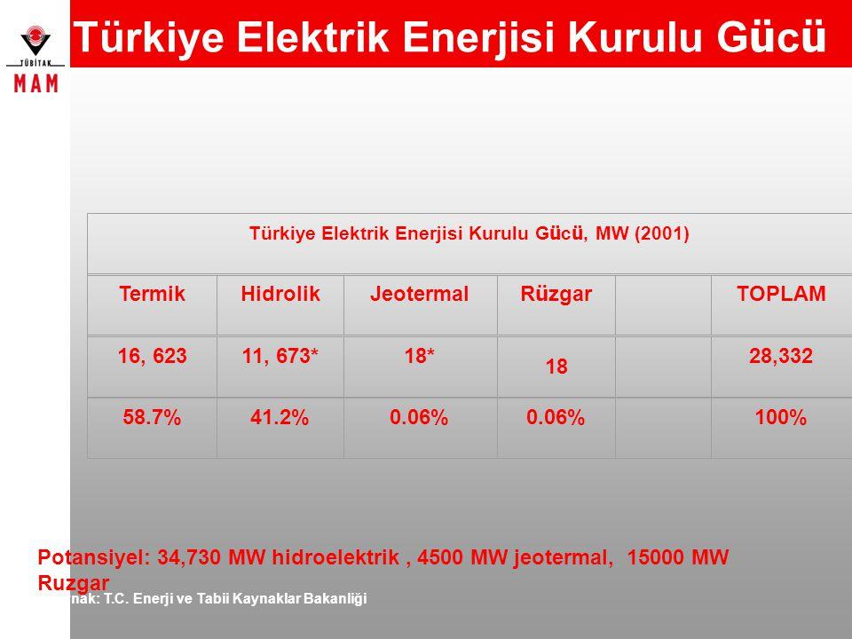 Türkiye Elektrik Enerjisi Kurulu G ü c ü Kaynak: T.C. Enerji ve Tabii Kaynaklar Bakanliği Türkiye Elektrik Enerjisi Kurulu G ü c ü, MW (2001) TermikHi