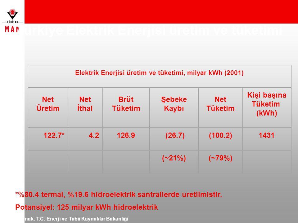 Türkiye Elektrik Enerjisi üretim ve tüketimi Kaynak: T.C. Enerji ve Tabii Kaynaklar Bakanliği Elektrik Enerjisi üretim ve tüketimi, milyar kWh (2001)