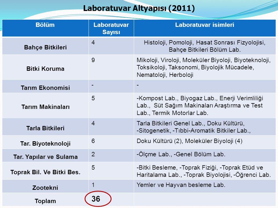 BölümLaboratuvar Sayısı Laboratuvar isimleri Bahçe Bitkileri 4Histoloji, Pomoloji, Hasat Sonrası Fizyolojisi, Bahçe Bitkileri Bölüm Lab. Bitki Koruma