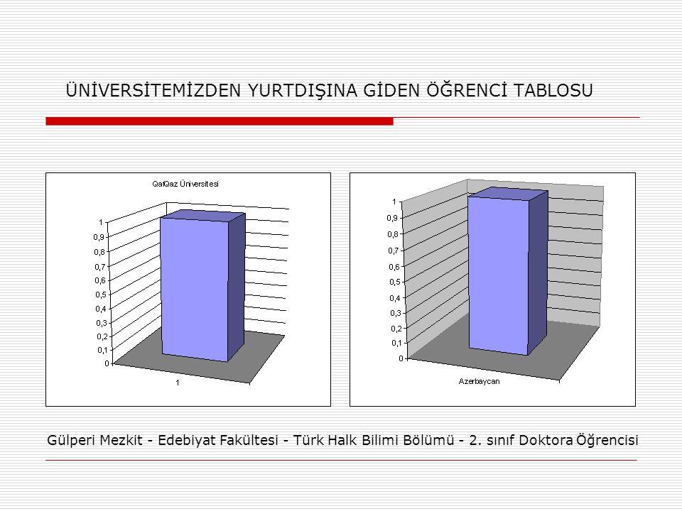 ÜNİVERSİTEMİZDEN YURTDIŞINA GİDEN ÖĞRENCİ TABLOSU Gülperi Mezkit - Edebiyat Fakültesi - Türk Halk Bilimi Bölümü - 2. sınıf Doktora Öğrencisi
