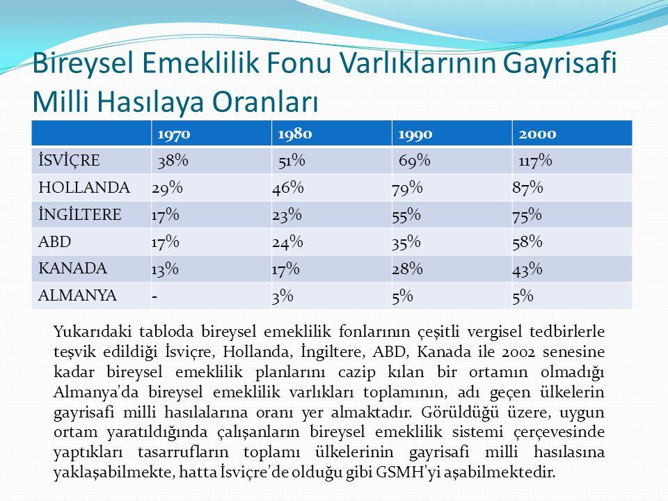 Bireysel Emeklilik Fonu Varlıklarının Gayrisafi Milli Hasılaya Oranları 1970198019902000 İSVİÇRE38%51%69%117% HOLLANDA 29%46%79%87% İNGİLTERE 17%23%55