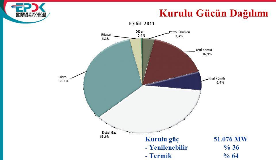 Kurulu Gücün Dağılımı Kurulu güç 51.076 MW - Yenilenebilir % 36 - Termik % 64 Petrol Ürünleri 3,4% Yerli Kömür 16,9% İthal Kömür 6,4% Doğal Gaz 36,6%