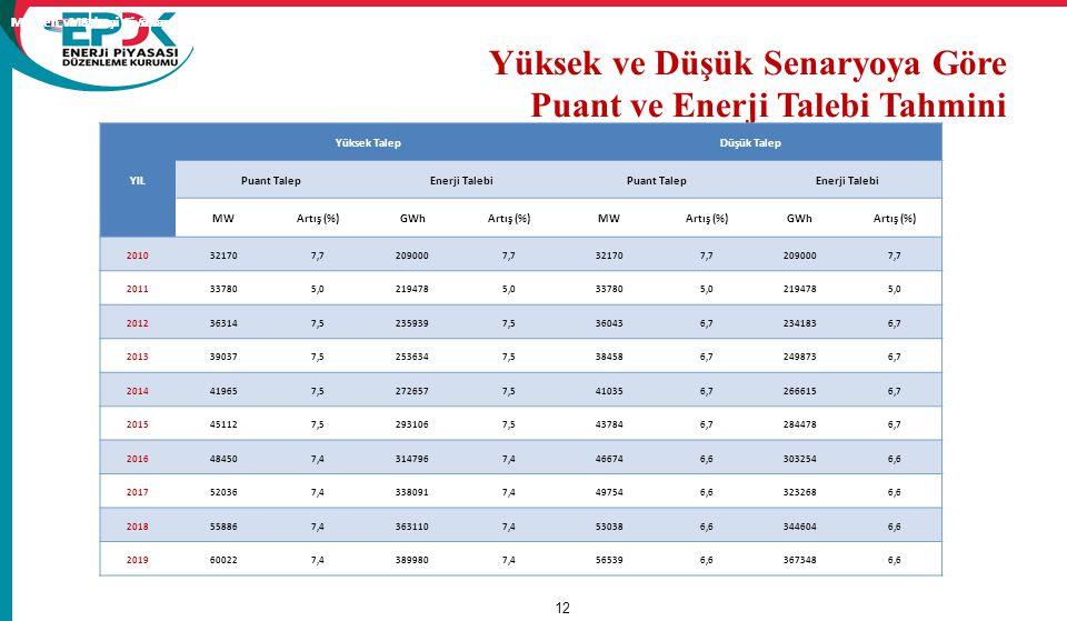 12 Mesken ve Sanayi Fiyatları ( €¢ /kWh) Yüksek ve Düşük Senaryoya Göre Puant ve Enerji Talebi Tahmini YIL Yüksek TalepDüşük Talep Puant TalepEnerji T