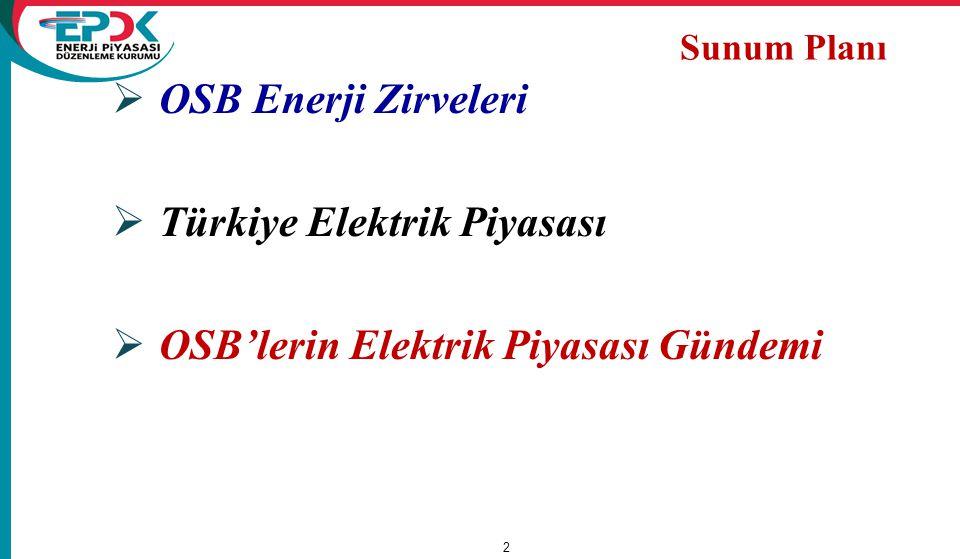  OSB Enerji Zirveleri  Türkiye Elektrik Piyasası  OSB'lerin Elektrik Piyasası Gündemi 2 Sunum Planı