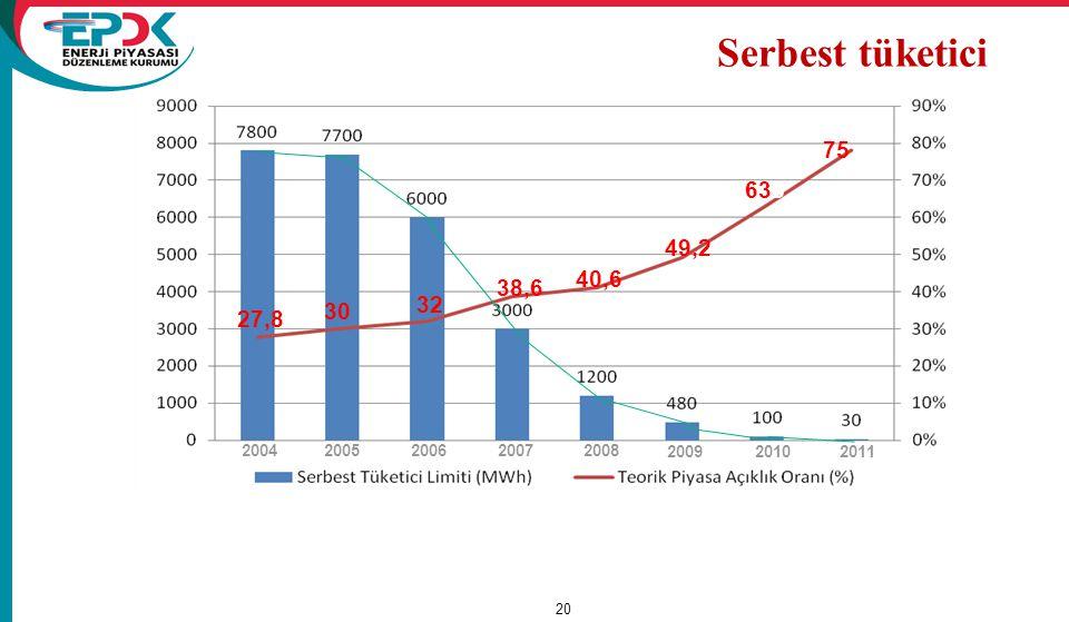 20 20042005200620072008 200920102011 75 633 49,2 40,6 38,6 32 27,8 30 Serbest tüketici