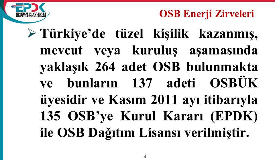  Türkiye'de tüzel kişilik kazanmış, mevcut veya kuruluş aşamasında yaklaşık 264 adet OSB bulunmakta ve bunların 137 adeti OSBÜK üyesidir ve Kasım 201