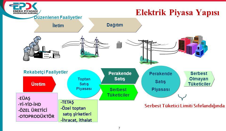 www.epdk.gov.tr 7 Elektrik Piyasa Yapısı Serbest Olmayan Tüketiciler Serbest Olmayan Tüketiciler Üretim Perakende Satış Perakende Satış Toptan Satış P