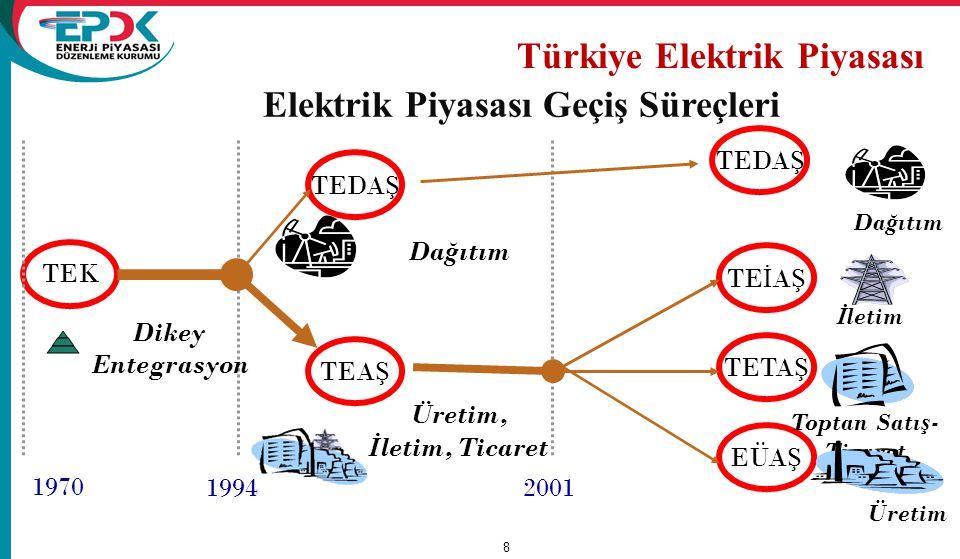 1984 199420012006199720032004 Özel sektörün elektrik faaliyeti Kanunu: 3096 YİD Kanunu (No: 3996) Yİ Kanunu (No : 4283) Elektrik Piyasası Kanunu (No: 4628)8) Mali Uzlaştırma Ve Serbest tüketici Tebliği Strateji Belgesi Strateji Belgesi uygulaması TEK TEAS TEDAS EPDK EÜAS TEİAS TETAS 2009 F-BSR DUY Nakdi uygulama 2011 Gün öncesi piyasası- Teminat mekanizması 2010 42 küçük HES siözelleştirilmesi 2013 % 100 Liberalleşme (özelleştirme+ Piyasa mekanizmaları) 2008 Dağıtım şirketlerinin özelleştirilmesi başlangıcı Özel sektöre dağıtım ve üretim, dağıtım işletmeciliğini n önü açıldı.