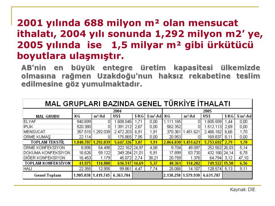 2001 yılında 688 milyon m² olan mensucat ithalatı, 2004 yılı sonunda 1,292 milyon m2' ye, 2005 yılında ise 1,5 milyar m² gibi ürkütücü boyutlara ulaşmıştır.