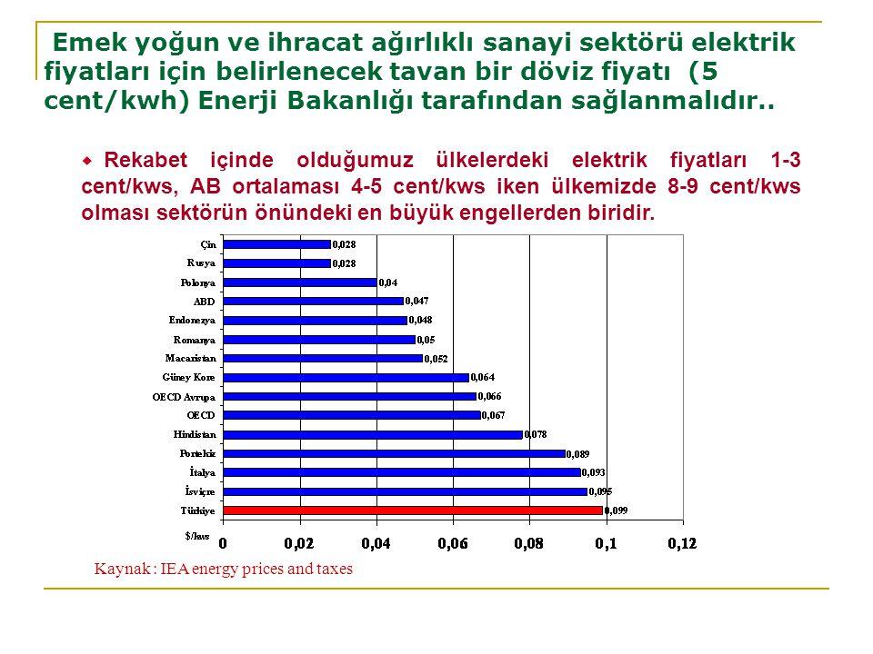  Rekabet içinde olduğumuz ülkelerdeki elektrik fiyatları 1-3 cent/kws, AB ortalaması 4-5 cent/kws iken ülkemizde 8-9 cent/kws olması sektörün önündeki en büyük engellerden biridir.