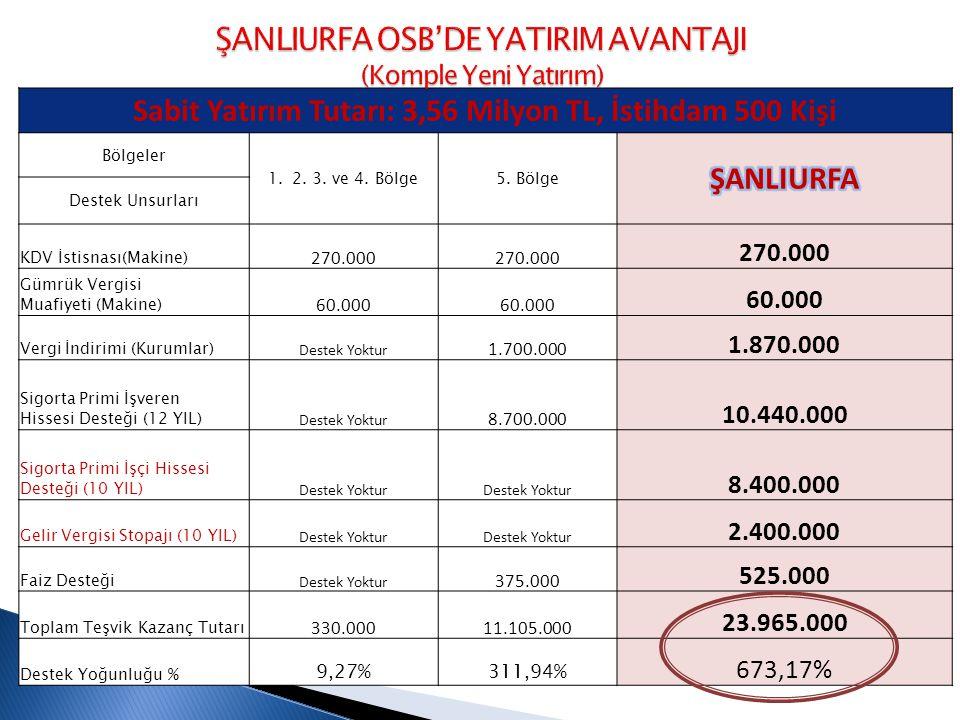 Sabit Yatırım Tutarı: 3,56 Milyon TL, İstihdam 500 Kişi Bölgeler 1.2.
