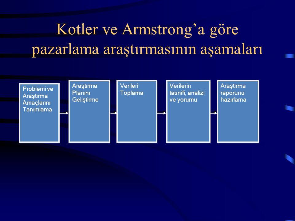Kotler ve Armstrong'a göre pazarlama araştırmasının aşamaları Problemi ve Araştırma Amaçlarını Tanımlama Araştırma Planını Geliştirme Verileri Toplama