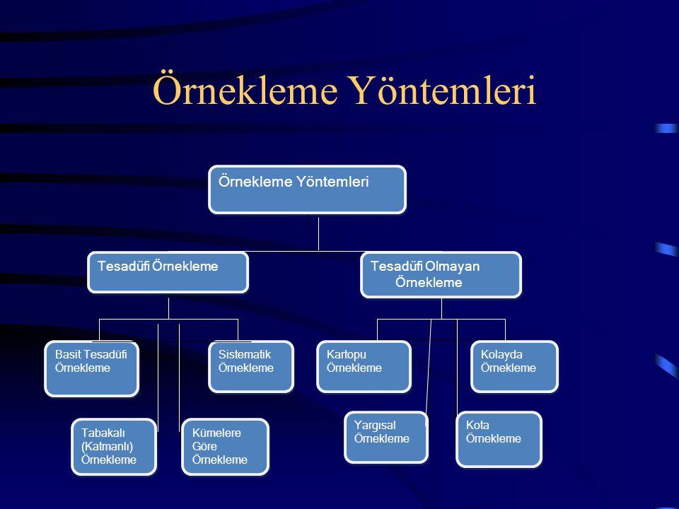 Örnekleme Yöntemleri Tesadüfi Örnekleme Tesadüfi Olmayan Örnekleme Tesadüfi Olmayan Örnekleme Basit Tesadüfi Örnekleme Sistematik Örnekleme Kartopu Ör