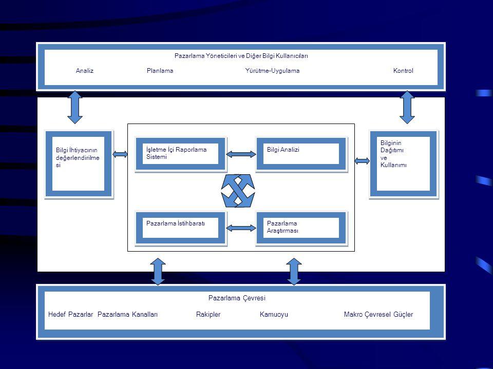 İşletme İçi Raporlama Sistemi Bilgi Analizi Pazarlama İstihbaratıPazarlama Araştırması Bilgi İhtiyacının değerlendirilme si Bilginin Dağıtımı ve Kulla