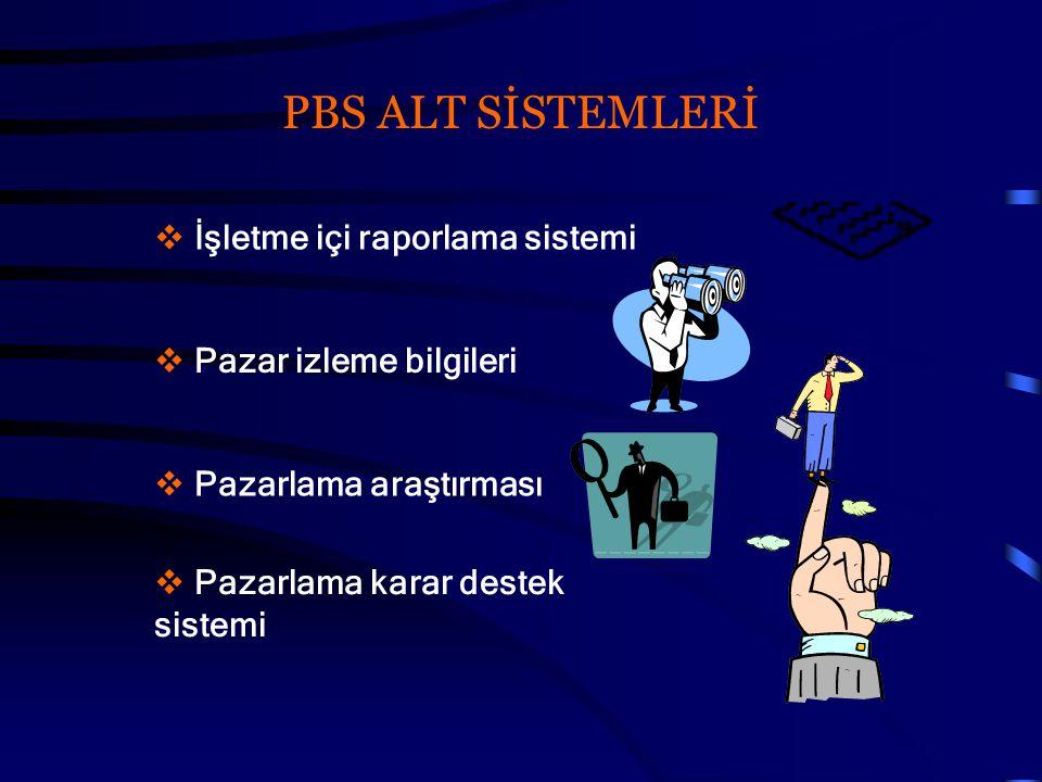 PBS ALT SİSTEMLERİ  İşletme içi raporlama sistemi  Pazar izleme bilgileri  Pazarlama araştırması  Pazarlama karar destek sistemi