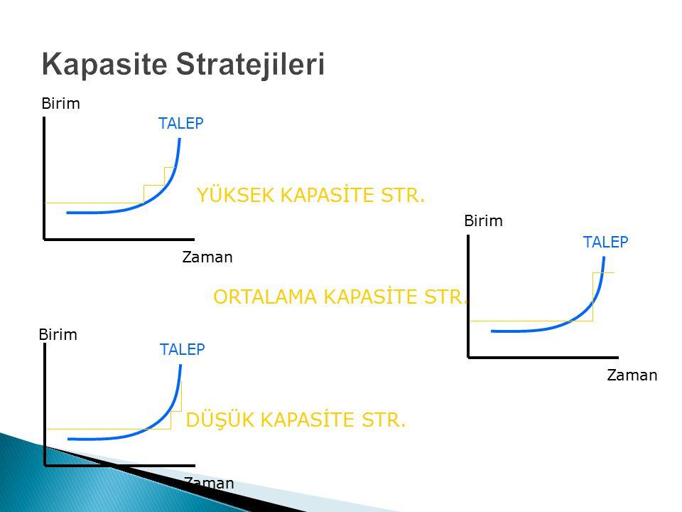 Kapasite Stratejileri Birim Zaman TALEP YÜKSEK KAPASİTE STR. Birim Zaman TALEP DÜŞÜK KAPASİTE STR. Birim Zaman TALEP ORTALAMA KAPASİTE STR.