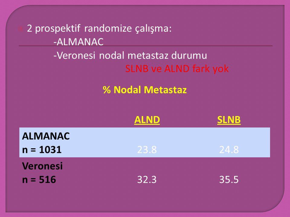  2 prospektif randomize çalışma: -ALMANAC -Veronesi nodal metastaz durumu SLNB ve ALND fark yok % Nodal Metastaz ALNDSLNB ALMANAC n = 103123.824.8 Ve