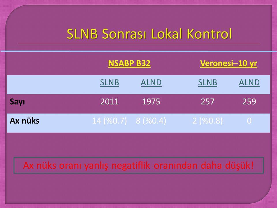 NSABP B32Veronesi─10 yr SLNBSLNBALNDSLNBSLNB Sayı20111975257259 Ax nüks14 (%0.7)8 (%0.4)2 (%0.8)0 Ax nüks oranı yanlış negatiflik oranından daha düşük