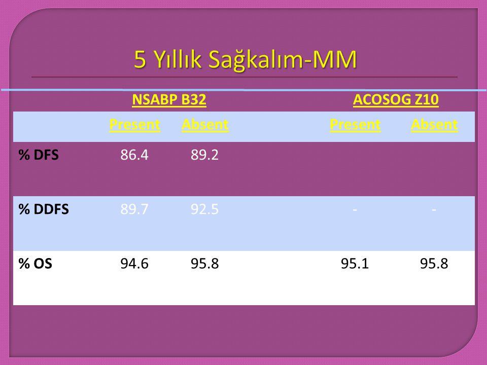 NSABP B32ACOSOG Z10 PresentAbsentPresentAbsent % DFS86.489.2 % DDFS89.792.5-- % OS94.695.895.195.8