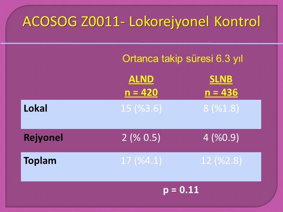 ACOSOG Z0011- Lokorejyonel Kontrol ALND n = 420 SLNB n = 436 Lokal15 (%3.6)8 (%1.8) Rejyonel2 (% 0.5)4 (%0.9) Toplam17 (%4.1)12 (%2.8) p = 0.11 Ortanc