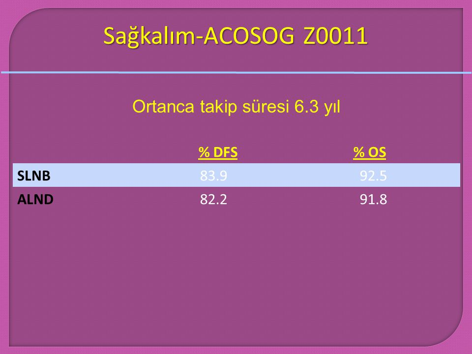 Sağkalım-ACOSOG Z0011 Ortanca takip süresi 6.3 yıl % DFS% OS SLNBSLNB 83.9 92.5 ALND 82.2 91.8