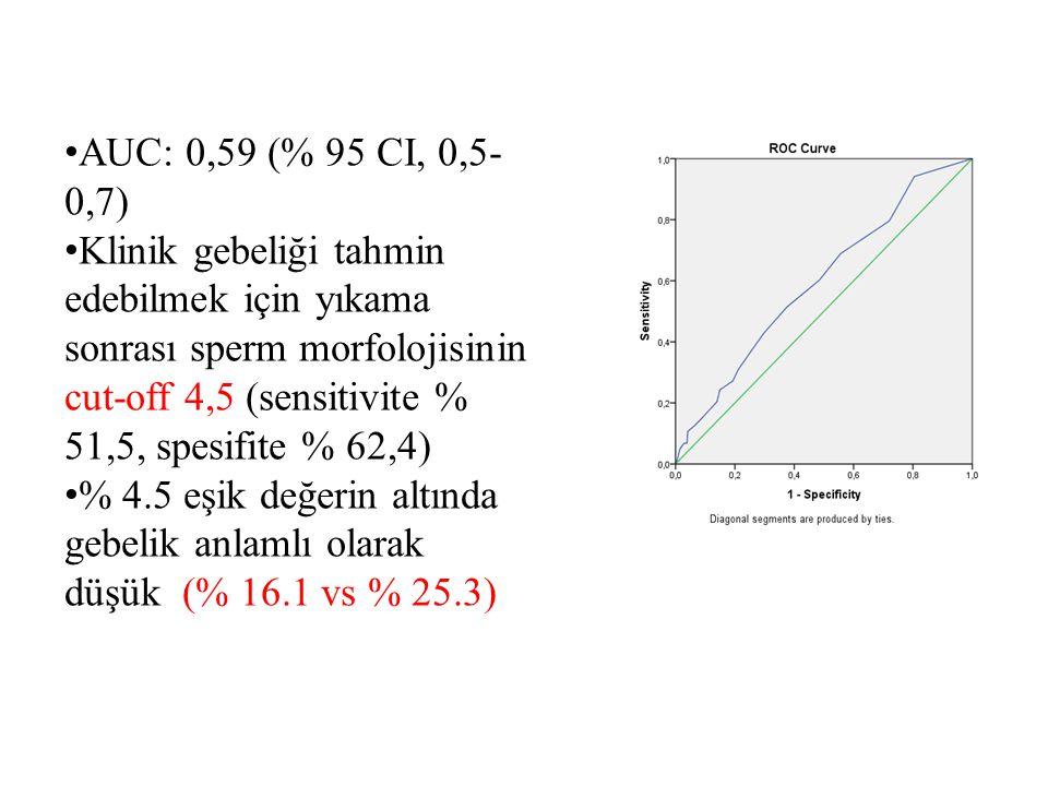 AUC: 0,59 (% 95 CI, 0,5- 0,7) Klinik gebeliği tahmin edebilmek için yıkama sonrası sperm morfolojisinin cut-off 4,5 (sensitivite % 51,5, spesifite % 6