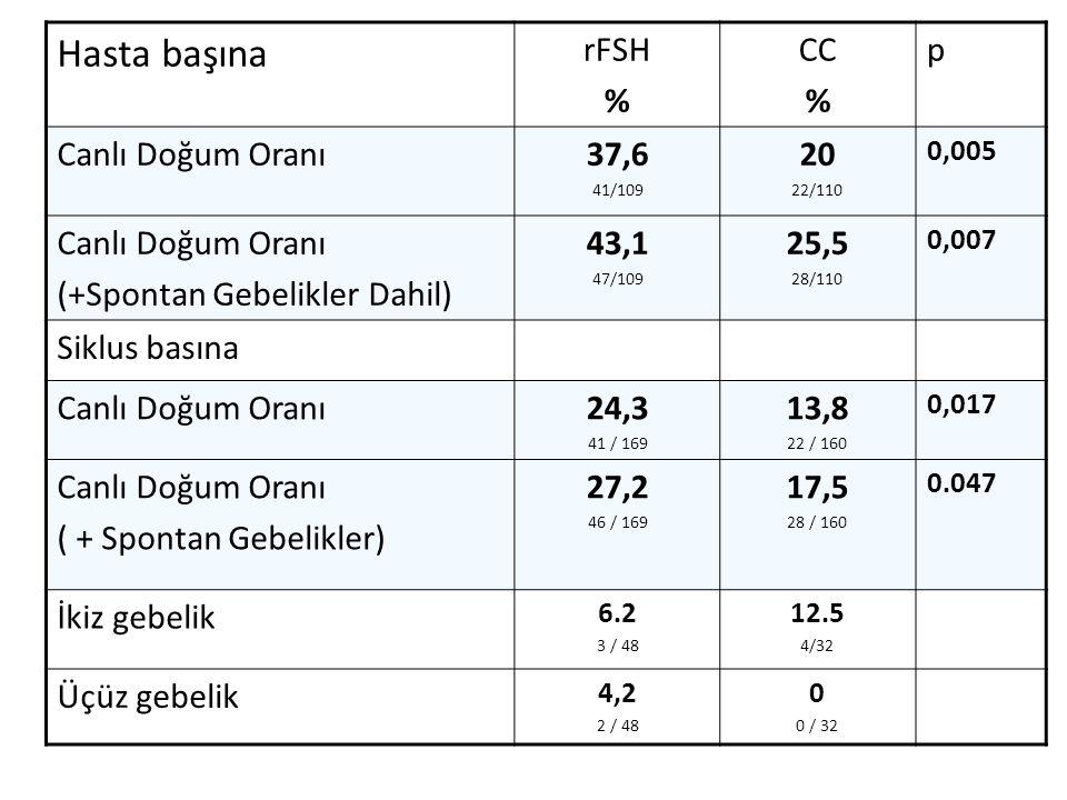 Hasta başına rFSH % CC % p Canlı Doğum Oranı37,6 41/109 20 22/110 0,005 Canlı Doğum Oranı (+Spontan Gebelikler Dahil) 43,1 47/109 25,5 28/110 0,007 Si