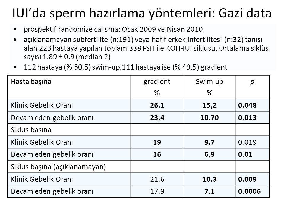 IUI'da sperm hazırlama yöntemleri: Gazi data prospektif randomize çalısma: Ocak 2009 ve Nisan 2010 açıklanamayan subfertilite (n:191) veya hafif erkek