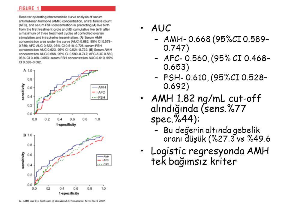 AUC –AMH- 0.668 (95%CI 0.589– 0.747) –AFC- 0.560, (95% CI 0.468– 0.653) –FSH- 0.610, (95%CI 0.528– 0.692) AMH 1.82 ng/mL cut-off alındığında (sens.%77