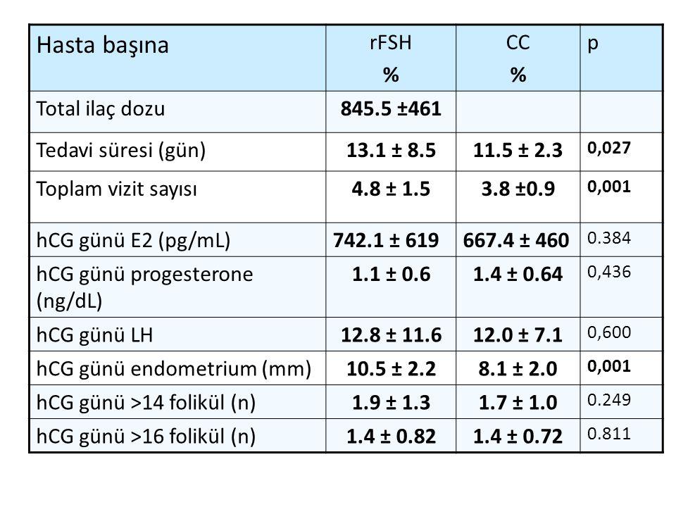 Hasta başına rFSH % CC % p Total ilaç dozu845.5 ±461 Tedavi süresi (gün)13.1 ± 8.511.5 ± 2.3 0,027 Toplam vizit sayısı4.8 ± 1.53.8 ±0.9 0,001 hCG günü