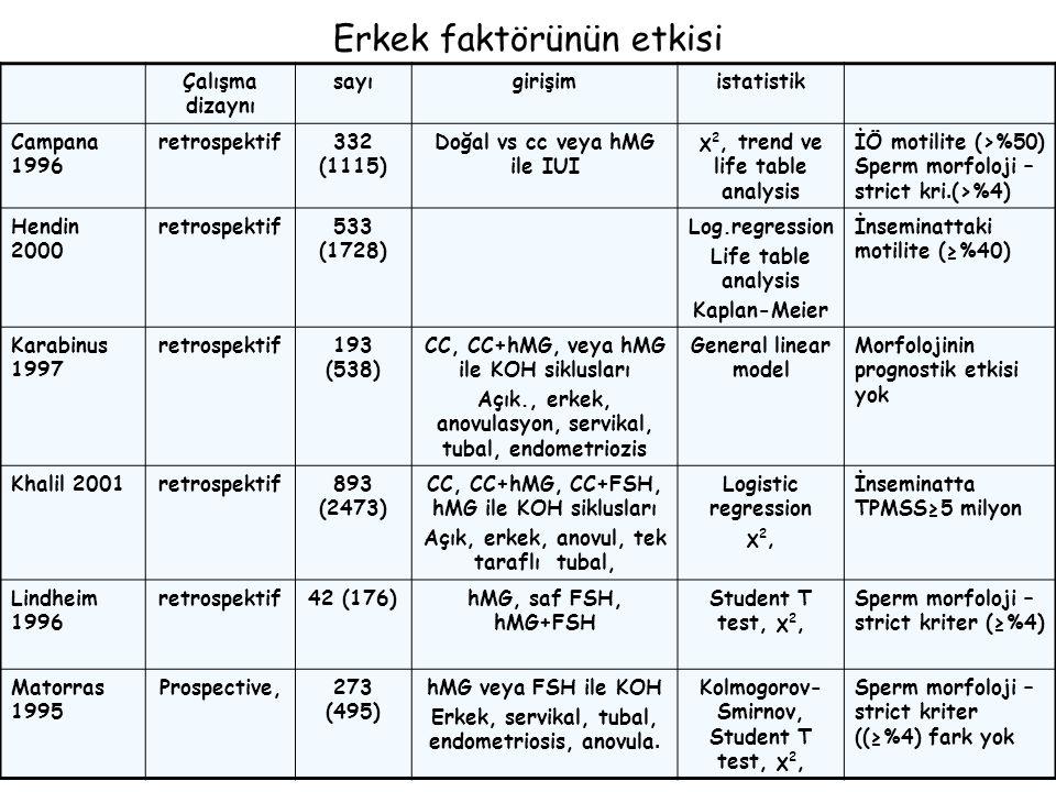 Çalışma dizaynı sayıgirişimistatistik Campana 1996 retrospektif332 (1115) Doğal vs cc veya hMG ile IUI χ 2, trend ve life table analysis İÖ motilite (