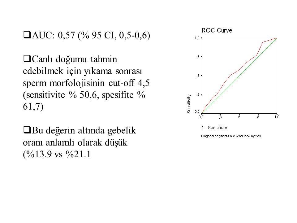  AUC: 0,57 (% 95 CI, 0,5-0,6)  Canlı doğumu tahmin edebilmek için yıkama sonrası sperm morfolojisinin cut-off 4,5 (sensitivite % 50,6, spesifite % 6