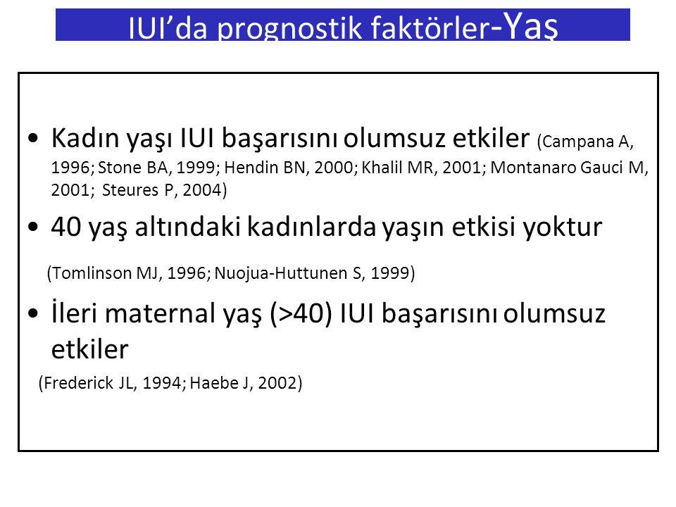 Kadın yaşı IUI başarısını olumsuz etkiler (Campana A, 1996; Stone BA, 1999; Hendin BN, 2000; Khalil MR, 2001; Montanaro Gauci M, 2001; Steures P, 2004