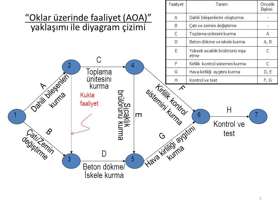 6 Düğümler üzerinde faaliyet (AON) yaklaşımı ile diyagram çizimi Oklar öncelik ilişkisini göstermektedir FaaliyetTanımÖncelik İlişkisi ADahili bileşenlerini oluşturma- BÇatı ve zemini değiştirme- CToplama ünitesini kurmaA DBeton dökme ve iskele kurmaA, B EYüksek sıcaklık brülörünü inşa etmeC FKirlilik kontrol sistemini kurmaC GHava kirliliği aygıtını kurmaD, E HKontrol ve testF, G