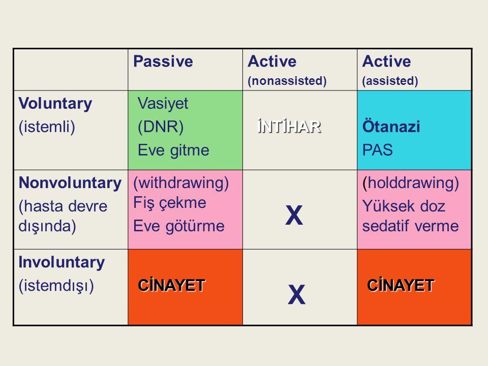 PassiveActive (nonassisted) Active (assisted) Voluntary (istemli) Vasiyet (DNR) Eve gitme İNTİHAR Ötanazi PAS Nonvoluntary (hasta devre dışında) (with