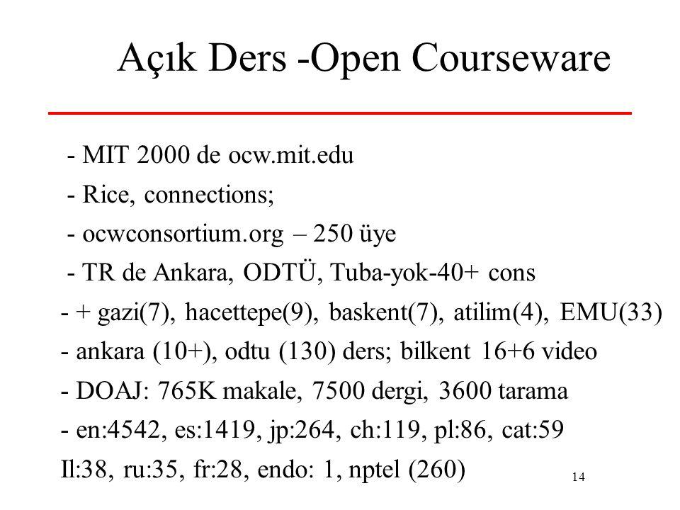 14 Açık Ders -Open Courseware - MIT 2000 de ocw.mit.edu - Rice, connections; - ocwconsortium.org – 250 üye - TR de Ankara, ODTÜ, Tuba-yok-40+ cons - + gazi(7), hacettepe(9), baskent(7), atilim(4), EMU(33) - ankara (10+), odtu (130) ders; bilkent 16+6 video - DOAJ: 765K makale, 7500 dergi, 3600 tarama - en:4542, es:1419, jp:264, ch:119, pl:86, cat:59 Il:38, ru:35, fr:28, endo: 1, nptel (260)