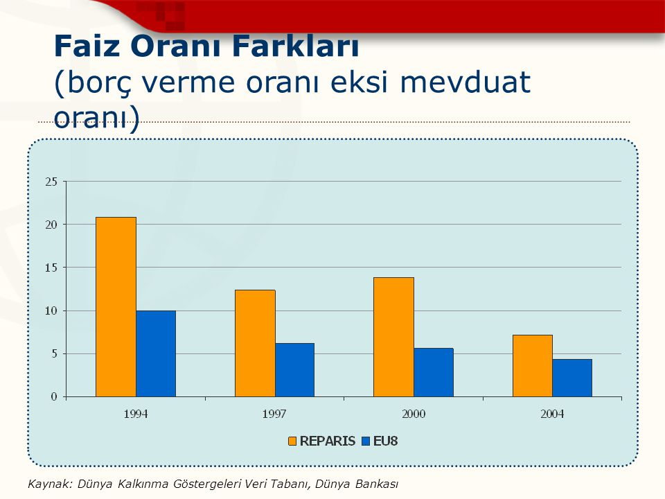 Faiz Oranı Farkları (borç verme oranı eksi mevduat oranı) Kaynak: Dünya Kalkınma Göstergeleri Veri Tabanı, Dünya Bankası
