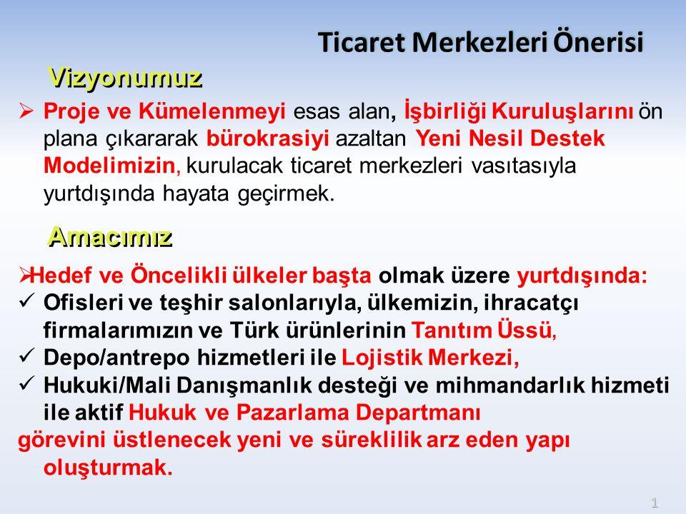  Yurtdışında tek başına birim açma imkanı olmayan Türkiye'deki ihracatçı firmalarımıza sunulan ofis/depo/shoowroom alanlarıyla yurtdışında örgütlenmelerine yardımcı olunacaktır.