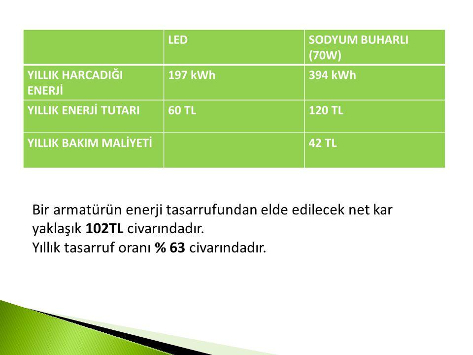 Bir armatürün enerji tasarrufundan elde edilecek net kar yaklaşık 102TL civarındadır.