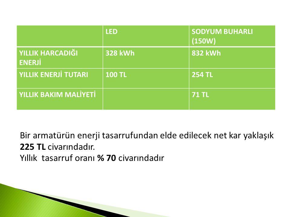 Bir armatürün enerji tasarrufundan elde edilecek net kar yaklaşık 225 TL civarındadır.