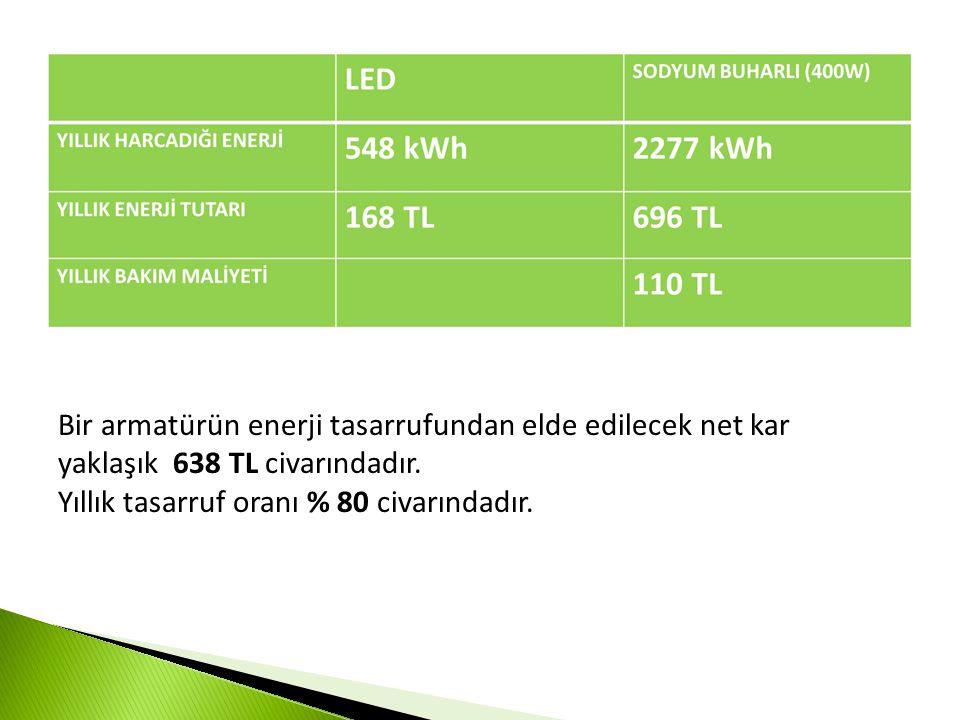 Bir armatürün enerji tasarrufundan elde edilecek net kar yaklaşık 638 TL civarındadır.