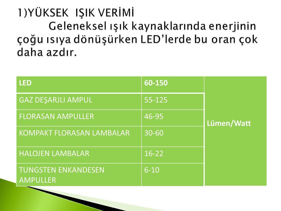 Bir armatürün enerji tasarrufundan elde edilecek net kar yaklaşık 162 TL civarındadır.