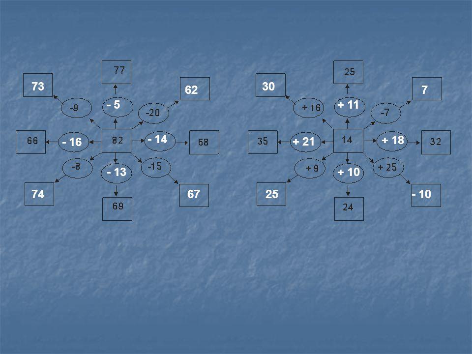 26 - 10 43 50 - 5- 15 36 78 - 12 - 14 46 + 12 67 + 18 Gelin biraz da işlem bulmacası çözelim.